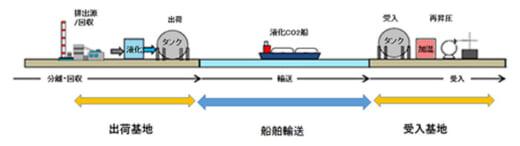20210622mol 520x146 - 商船三井/大型液化CO2輸送船の社会実装の研究開発を受託