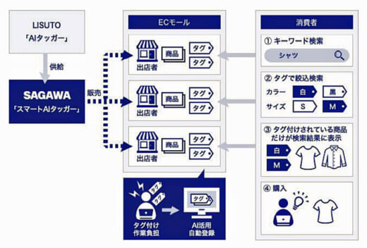20210623sagawa 520x352 - 佐川急便/EC事業者向けに事業効率化AIシステムを提供開始
