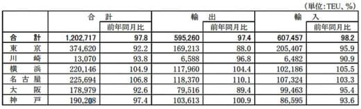 20210624kokkosyo1 520x157 - 港湾統計速報/4月の主要6港外貿貨物のコンテナ個数2.2%減
