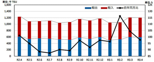 20210624kokkosyo2 520x209 - 港湾統計速報/4月の主要6港外貿貨物のコンテナ個数2.2%減