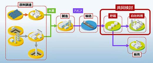 20210625ihi 520x215 - IHI、出光興産/出光・徳山事業所でアンモニアサプライチェーン