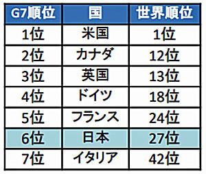 20210625kokkosyo - 国土交通白書/DXの遅れ、63か国中27位、先進国中6位