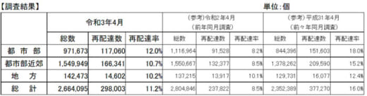 20210625kokkosyo2 520x137 - 宅配便再配達率/4月は約11.2%、新型コロナで2.7ポイント増