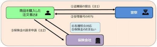 20210628yubin 520x157 - 日本郵便/置き配の盗難保険導入、保険料は日本郵便が負担