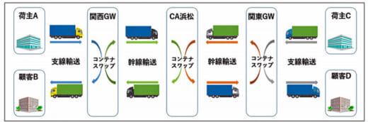 20210629yasuda1 520x172 - 安田倉庫/共同でスワップボディコンテナ車輛活用実証実験