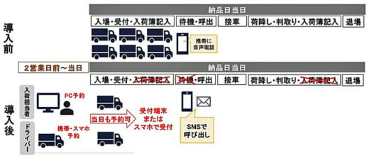 20210630askul 1 520x223 - アスクル/Hacobuのトラック予約受付サービス全国11か所導入