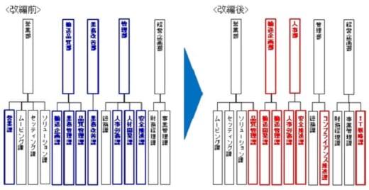 20210630sghd2 520x268 - SGHD/グループ組織改編、佐川急便に事業開発部新設など