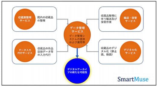 20210701nittsu 520x294 - 日通、富士通/収蔵品デジタルアーカイブサービス販売開始