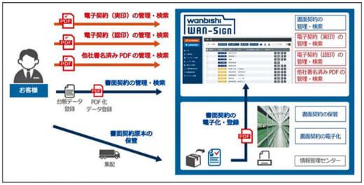 20210712nittsu 520x264 - 日通/ワンビシアーカイブズの電子契約サービスが特許取得