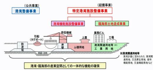 20210713kokkosyo1 520x239 - 国交省/特定港湾施設整備事業基本計画が閣議決定