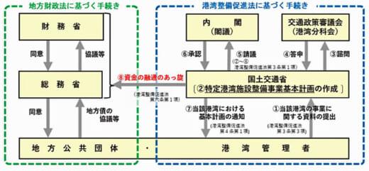 20210713kokkosyo2 520x241 - 国交省/特定港湾施設整備事業基本計画が閣議決定