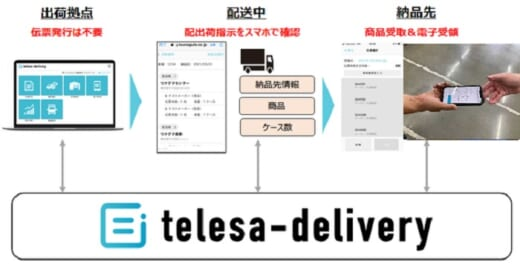 20210713tsunagute1 520x264 - TSUNAGUTE/ドライバースマホで受領サイン受け取り可能に