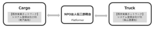 20210716inui 520x97 - 乾汽船/福通も参画、デジタルPFで物流ネットワーク構築