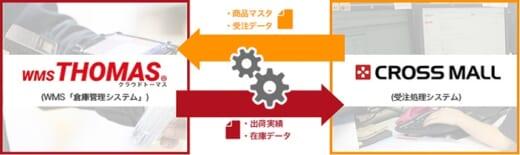 20210719kantsu 520x155 - 関通/WMSがアイルのECプラットフォームとAPI連携