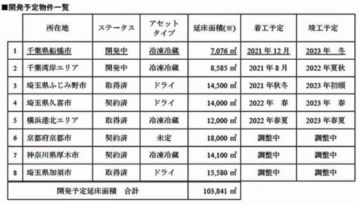 20210719kasumigaseki 520x298 - 霞ヶ関キャピタル/船橋市の冷凍冷蔵倉庫でマネジメント契約