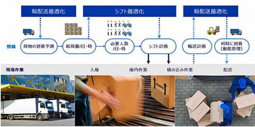 20210719panaso1 520x260 - パナソニック/物流、流通等の現場最適化ソリューション発表