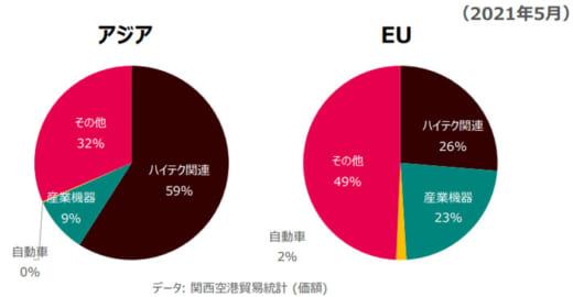 20210719ups5 520x270 - UPSジャパン/関空~深圳間を東海、近畿、中国でサービス強化