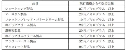 20210720kaneka 520x211 - カネカ/加工油脂製品の価格改定、物流費上昇も一因