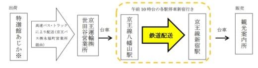 20210721keio 520x137 - 京王電鉄/高速バス・トラック&鉄道で新宿へ農産物配送