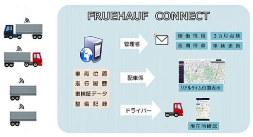 20210726fullharf 520x283 - 日本フルハーフ/IoT技術を駆使した物流効率化サービス開始