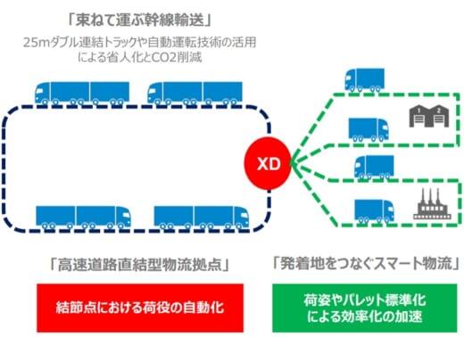 20210726keisansyo 520x378 - 経産省/物流MaaS推進の実証事業者7社を選定
