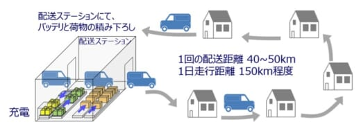 20210726keisansyo1 520x186 - 経産省/物流MaaS推進の実証事業者7社を選定