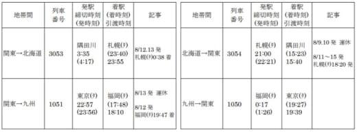 20210727jr 520x192 - JR貨物/お盆休み期間にコンテナ列車467本運行