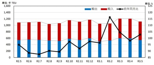 20210727kokudo1 520x220 - 港湾統計速報/5月の主要6港外貿貨物のコンテナ個数2.8%増