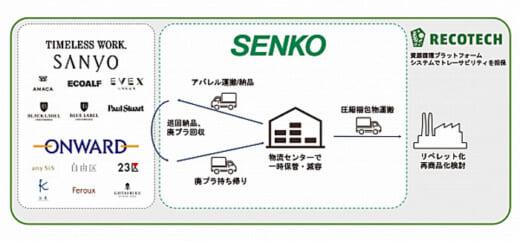 20210727senkoghd 520x241 - センコーGHD/資源循環PF事業にオンワード樫山、三陽商会と協働