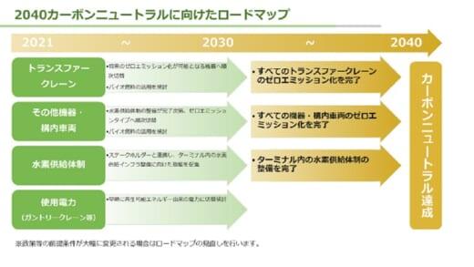 20210728nyk1 520x293 - 日本郵船等/2040年までにコンテナターミナルのCO2排出ゼロへ