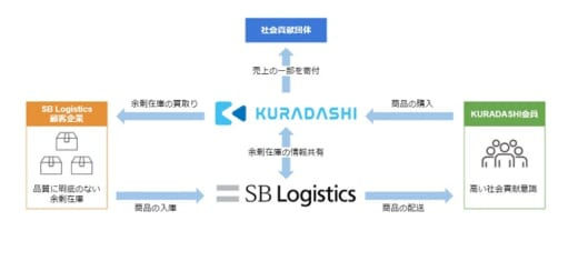 20210728sblogi 520x235 - SBロジ、クラダシ/物流倉庫の商品廃棄ロス削減へ提携