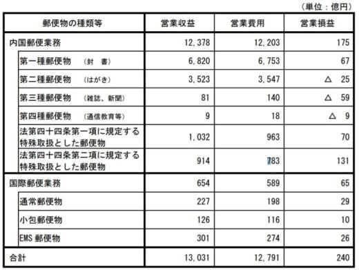 20210728yubin 520x391 - 日本郵便/2020年度の郵便事業、営業収益1兆3031億円