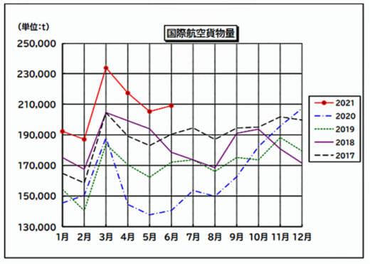 20210729narita 1 520x371 - 成田国際空港/2021年上期国際航空貨物量は過去最高
