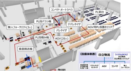 20210730hitachi 520x282 - 日立物流/医薬品物流センターの搬送・仕分けを完全無人化