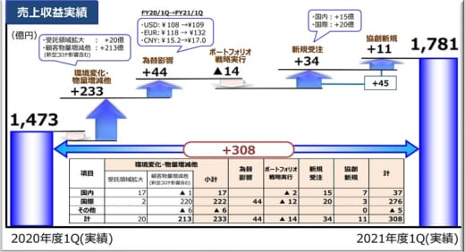 20210730hitachi21 520x282 - 日立物流/4~6月は2桁の増収増益、SGとの協創も順調