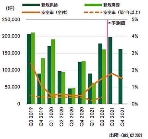 20210802cbre 520x489 - CBRE/圏央道エリア空室率低下、物流企業に好感