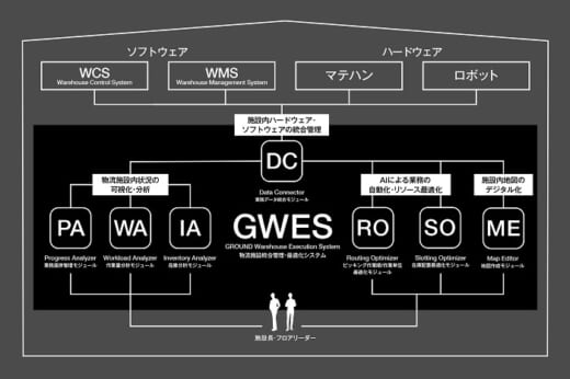 20210802ground 520x346 - GROUND/物流施設統合管理・最適化システムの提供開始