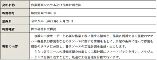 20210802hitachib1 520x200 - 日立物流/物流センター内の指示機能を高度に自動化で特許取得