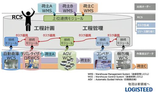 20210802hitachib2 520x308 - 日立物流/物流センター内の指示機能を高度に自動化で特許取得