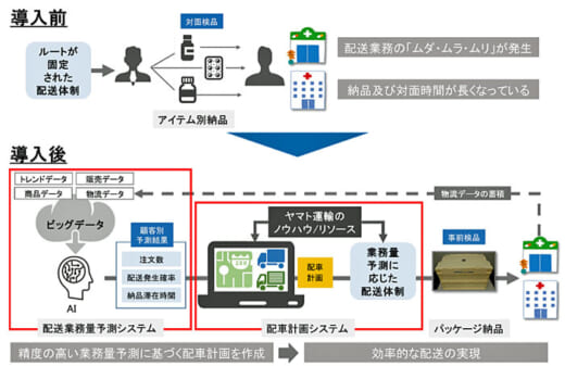 20210803yamato 520x337 - ヤマト、アルフレッサ/配送業務量予測と適正配車のシステム導入