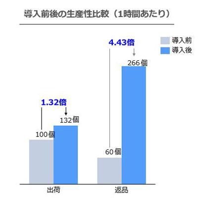 20210804sggl3 - 佐川グローバルロジ/東松山SRCで大幅な生産性向上を実現