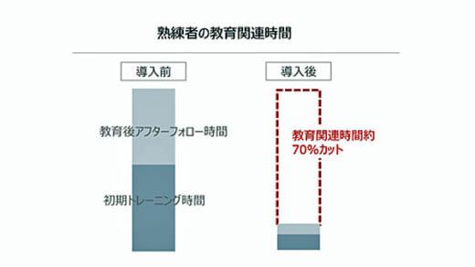 20210804sggl4 520x292 - 佐川グローバルロジ/東松山SRCで大幅な生産性向上を実現