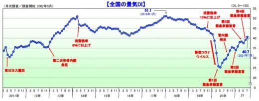 20210804tdb 520x203 - 景気動向/運輸・倉庫業界の景気DI値1.8ポイント増
