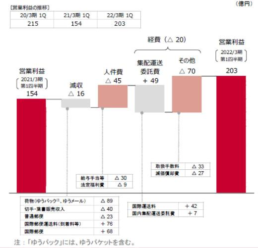20210811yubin1 520x501 - 日本郵政/郵便・物流事業の売上高0.7%減、営業利益31.9%増