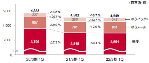 20210811yubin2 520x220 - 日本郵政/郵便・物流事業の売上高0.7%減、営業利益31.9%増