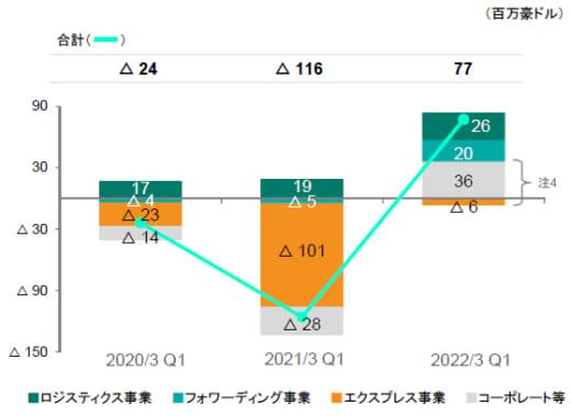 20210811yubin3 520x379 - 日本郵政/郵便・物流事業の売上高0.7%減、営業利益31.9%増
