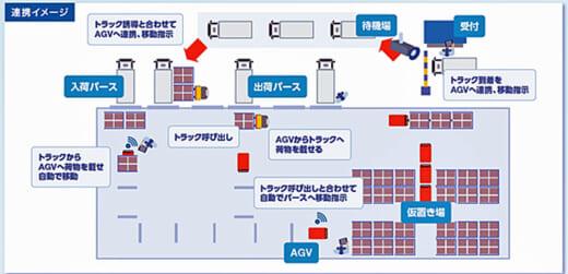 20210819cec3 520x251 - CEC/物流効率化ソリューションに「AGV 遠隔管理システム」