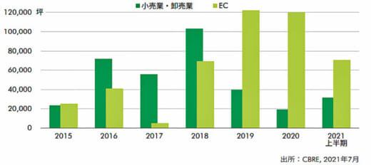 20210902cbre2 520x232 - CBRE/首都圏大型マルチ型物流施設はECの契約面積が増大