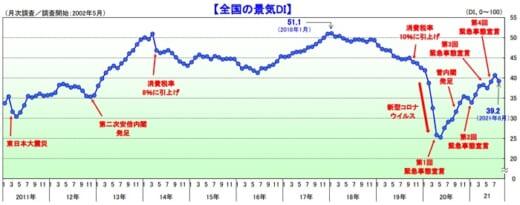 20210906tdb 520x205 - 景気動向調査/「運輸・倉庫」は3カ月ぶりに悪化