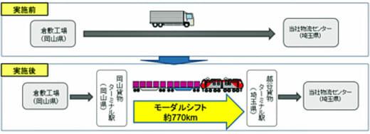 20210907meiji2 520x189 - 明治/倉敷~埼玉間をオートフロアコンテナ活用でモーダルシフト
